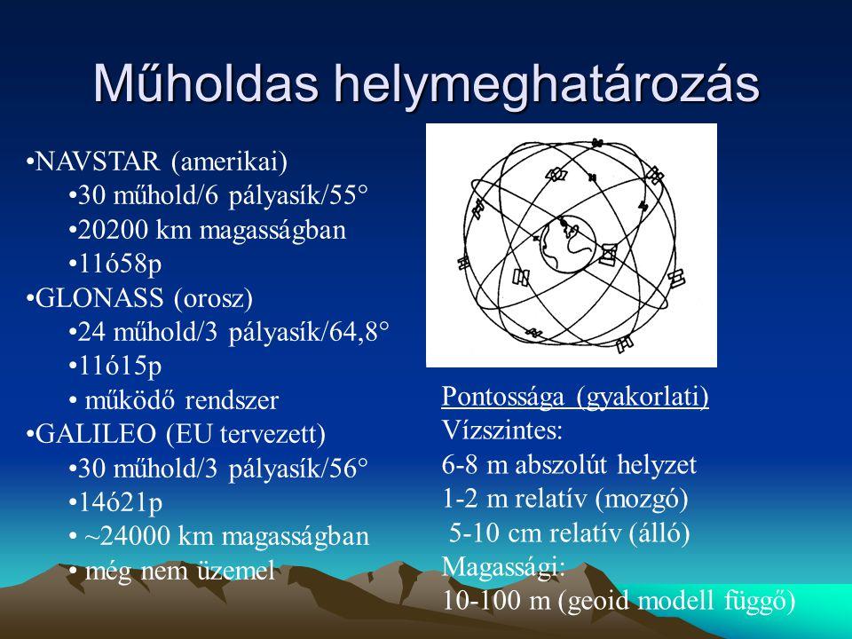 Műholdas helymeghatározás