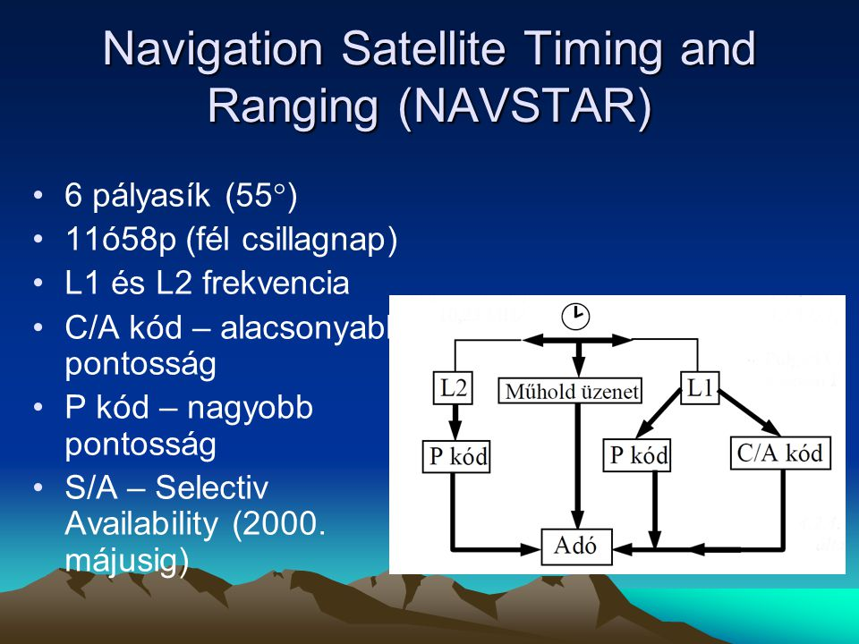 Navigation Satellite Timing and Ranging (NAVSTAR)