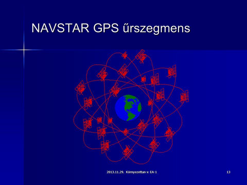 NAVSTAR GPS űrszegmens