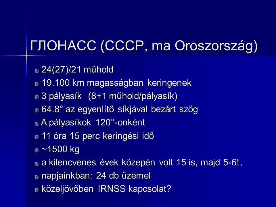 ГЛОНАСС (CCCP, ma Oroszország)