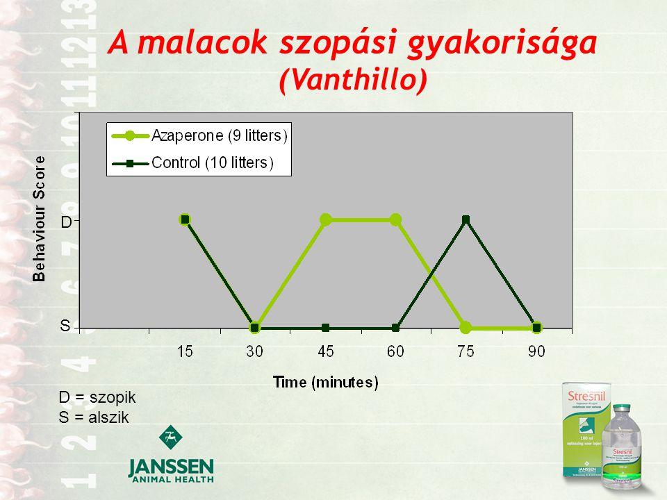 A malacok szopási gyakorisága (Vanthillo)