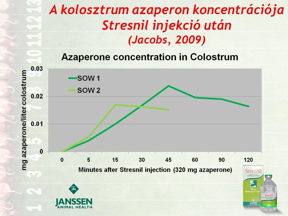 A kolosztrum azaperon koncentrációja Stresnil injekció után (Jacobs, 2009)