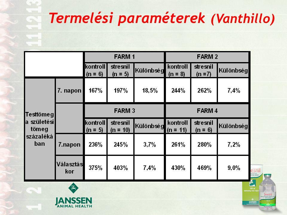 Termelési paraméterek (Vanthillo)