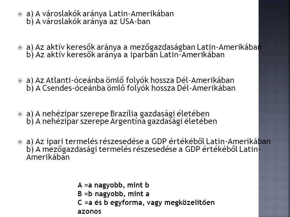 a) A városlakók aránya Latin-Amerikában b) A városlakók aránya az USA-ban