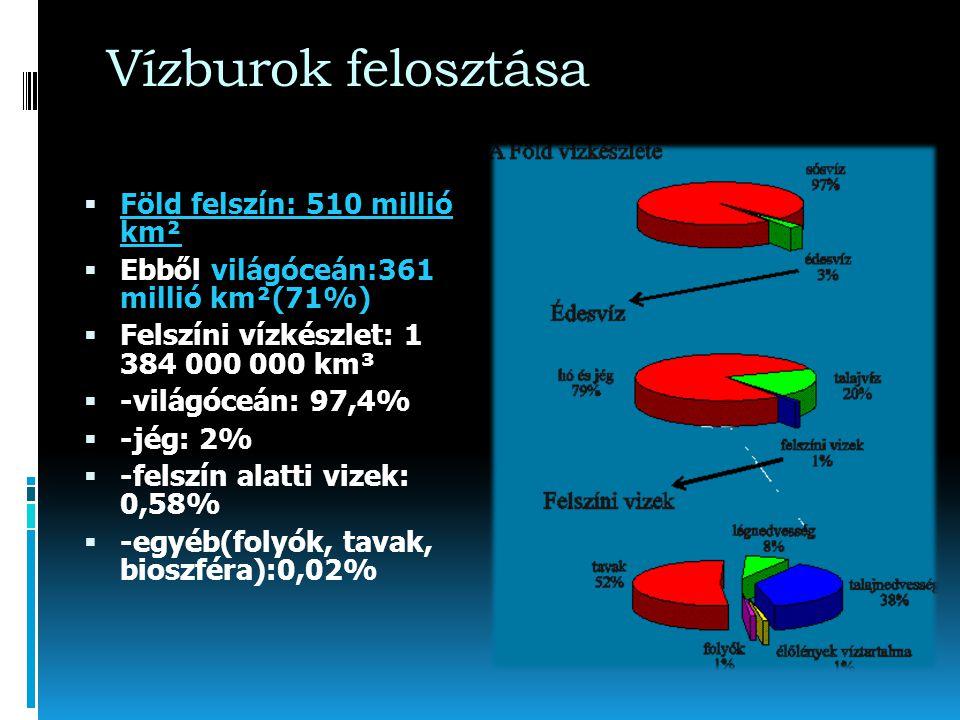 Vízburok felosztása Föld felszín: 510 millió km²