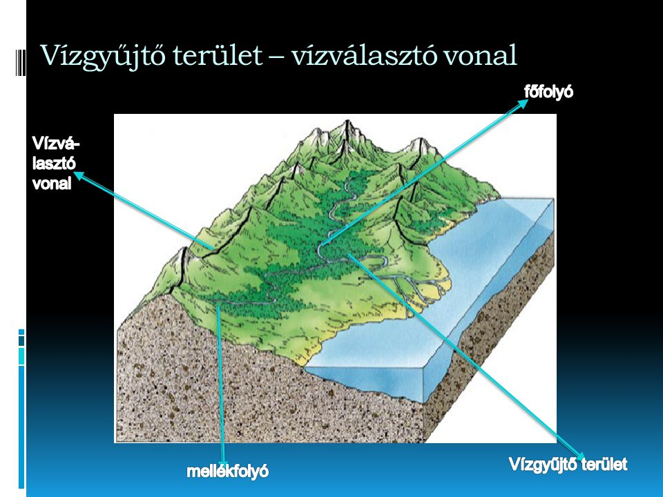 Vízgyűjtő terület – vízválasztó vonal