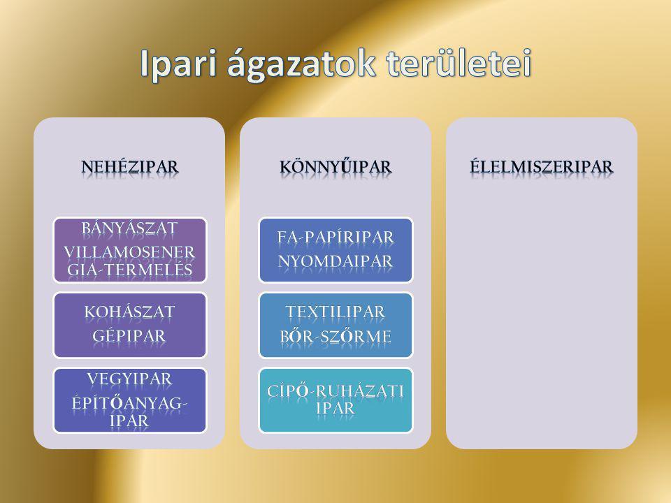 Ipari ágazatok területei