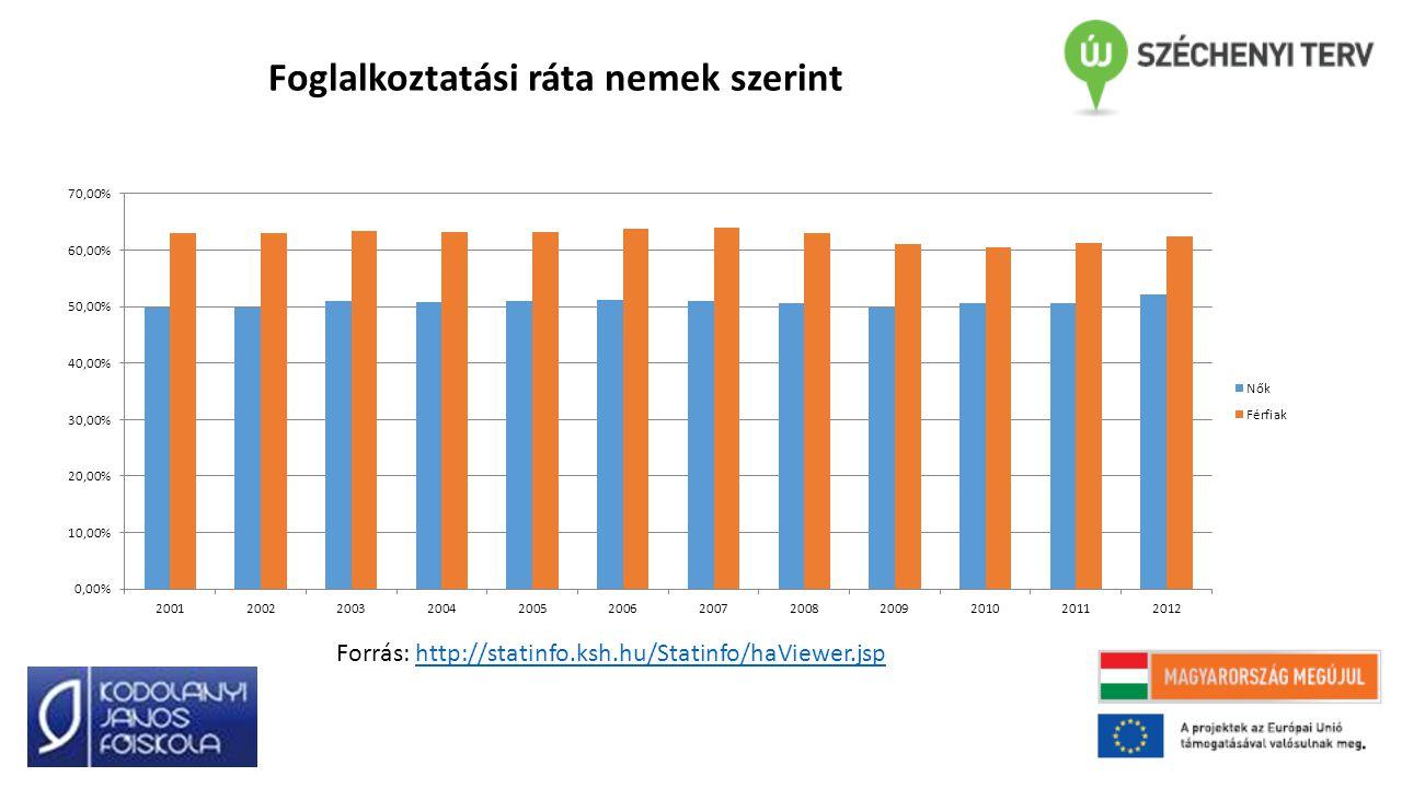 Foglalkoztatási ráta nemek szerint
