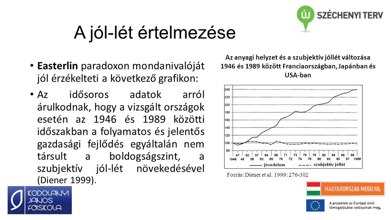 A jól-lét értelmezése Az anyagi helyzet és a szubjektív jóllét változása 1946 és 1989 között Franciaországban, Japánban és USA-ban.