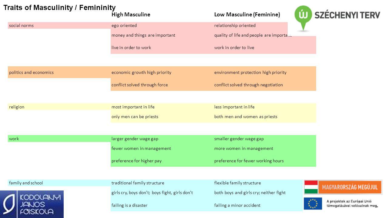 Traits of Masculinity / Femininity