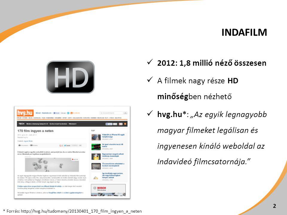 Indafilm 2012: 1,8 millió néző összesen