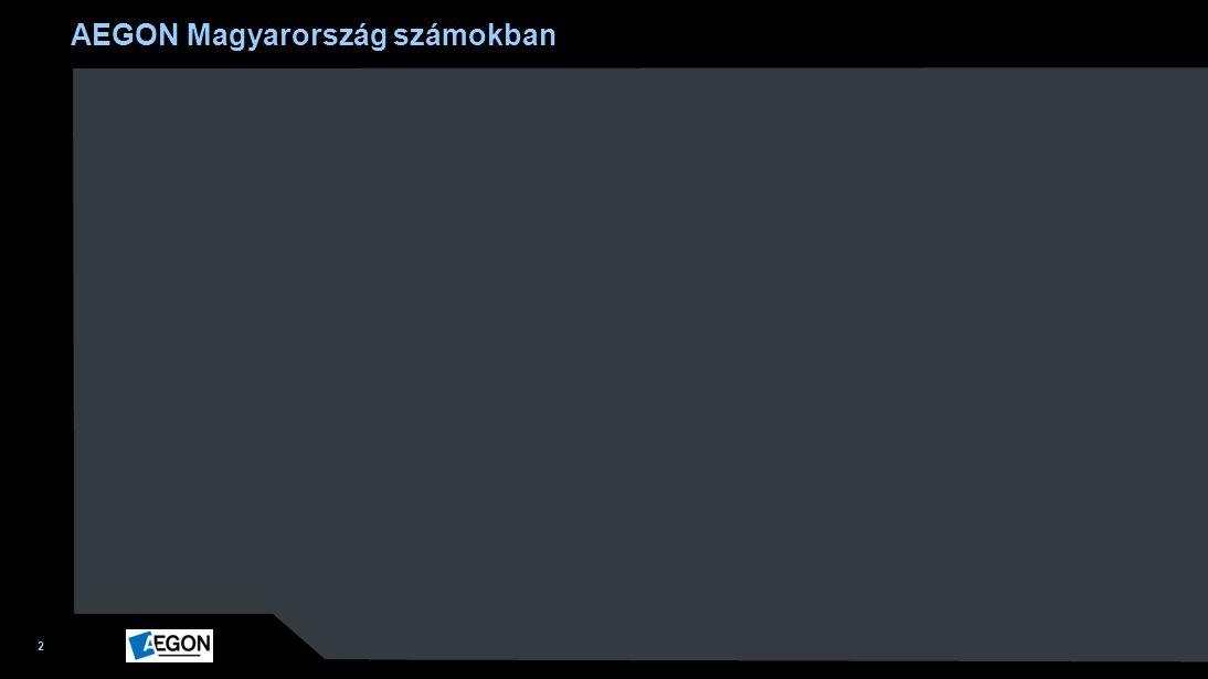 AEGON Magyarország számokban