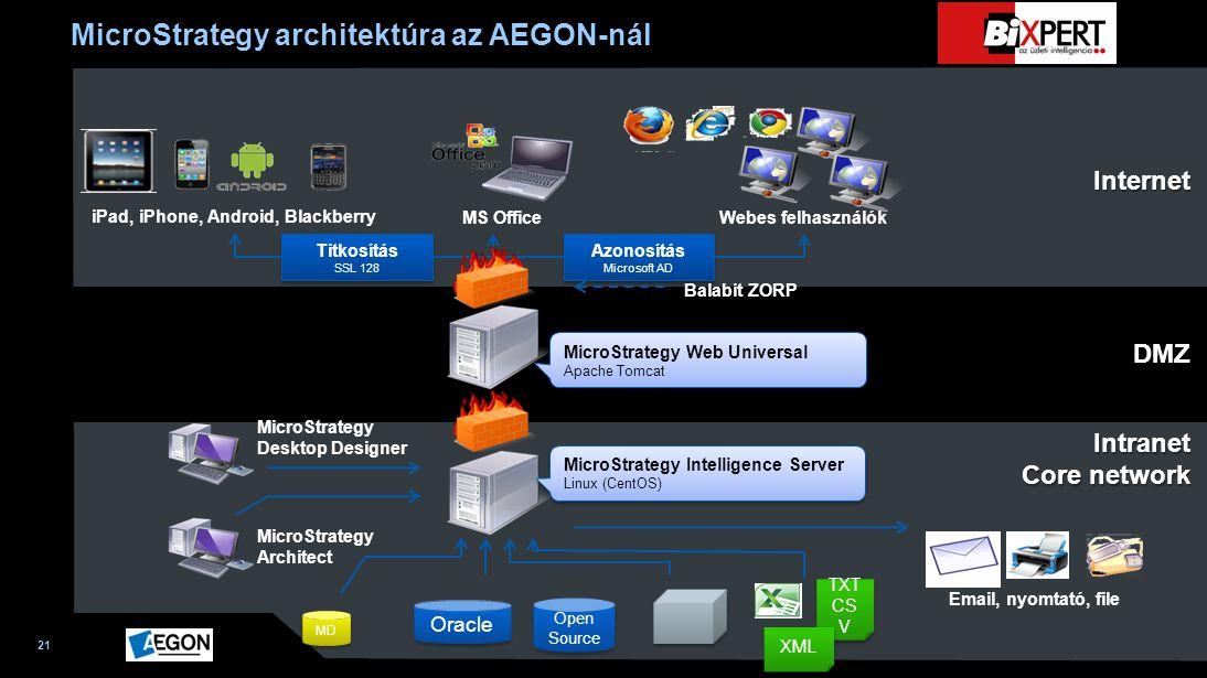 MicroStrategy architektúra az AEGON-nál