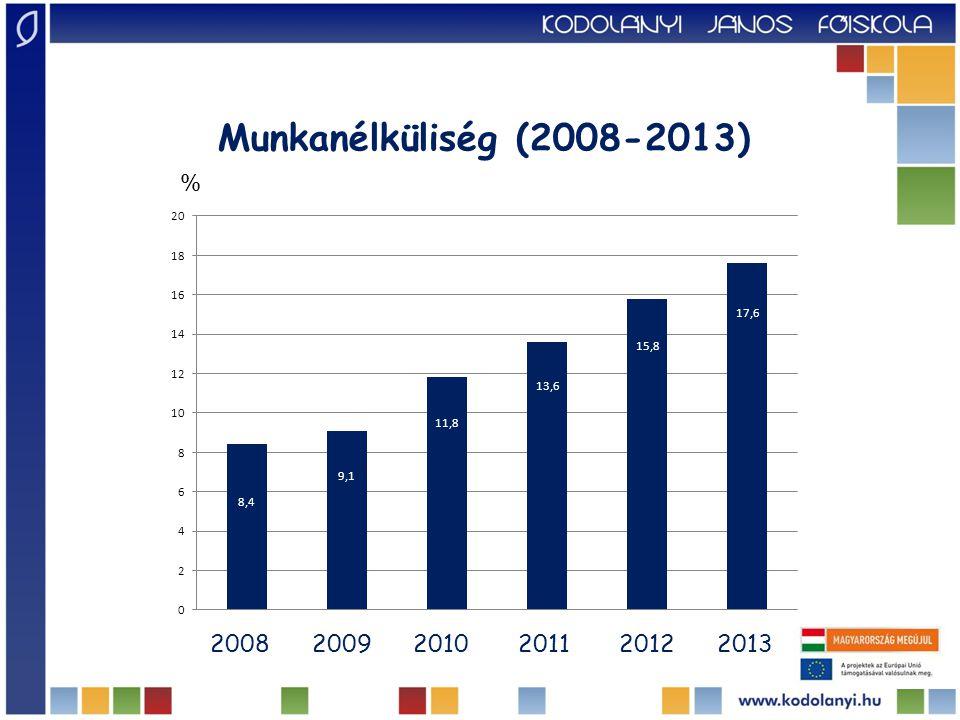 Munkanélküliség (2008-2013) % 2008 2009 2010 2011 2012 2013