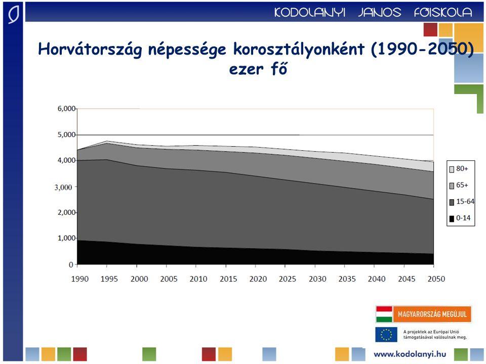 Horvátország népessége korosztályonként (1990-2050)
