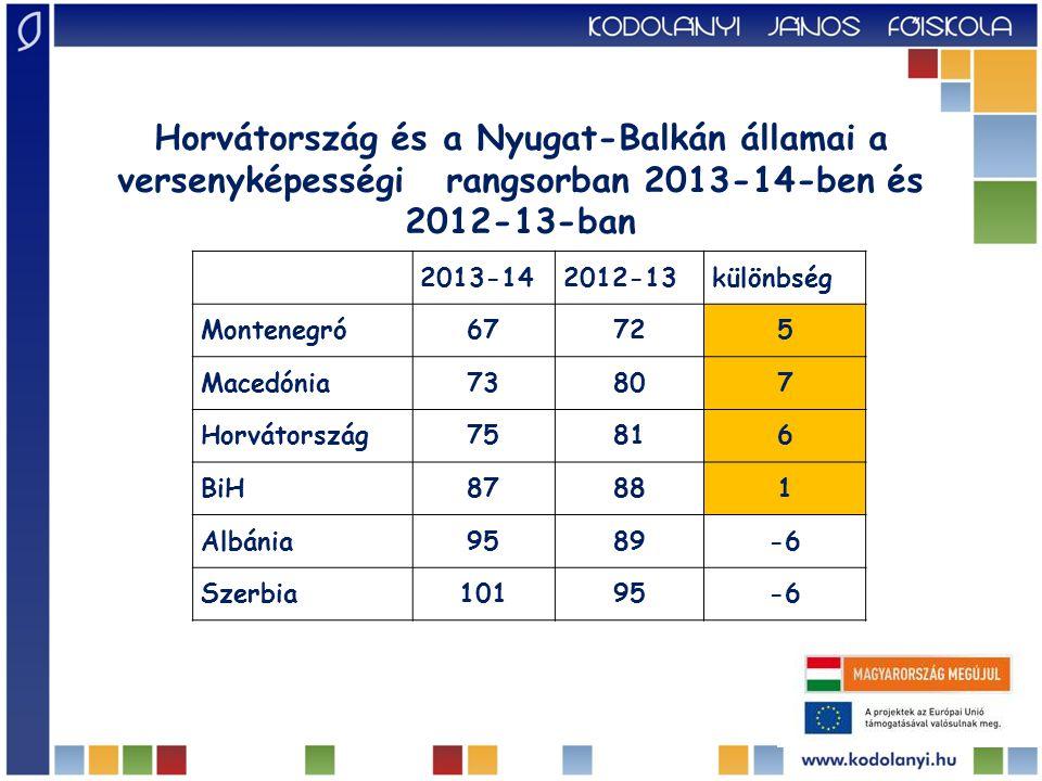 Horvátország és a Nyugat-Balkán államai a versenyképességi rangsorban 2013-14-ben és 2012-13-ban