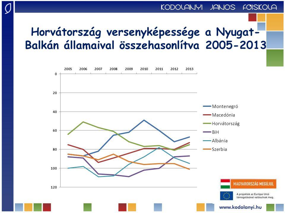 Horvátország versenyképessége a Nyugat-Balkán államaival összehasonlítva 2005-2013