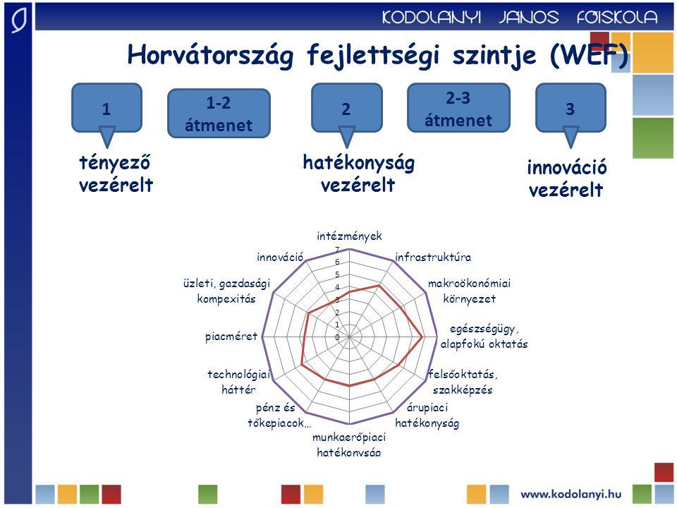 Horvátország fejlettségi szintje (WEF)