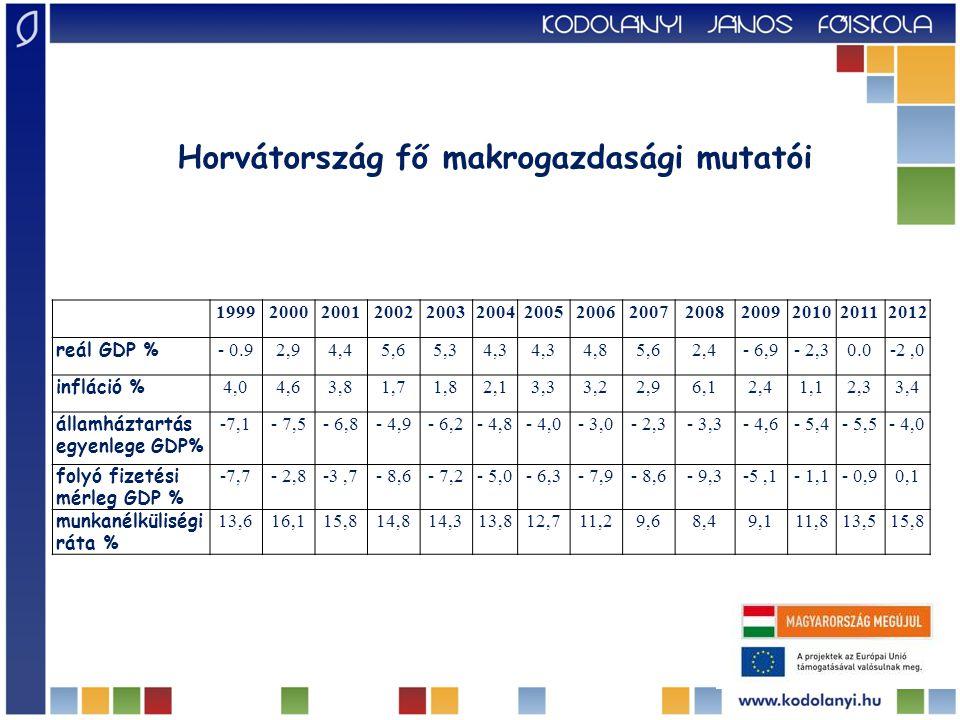 Horvátország fő makrogazdasági mutatói