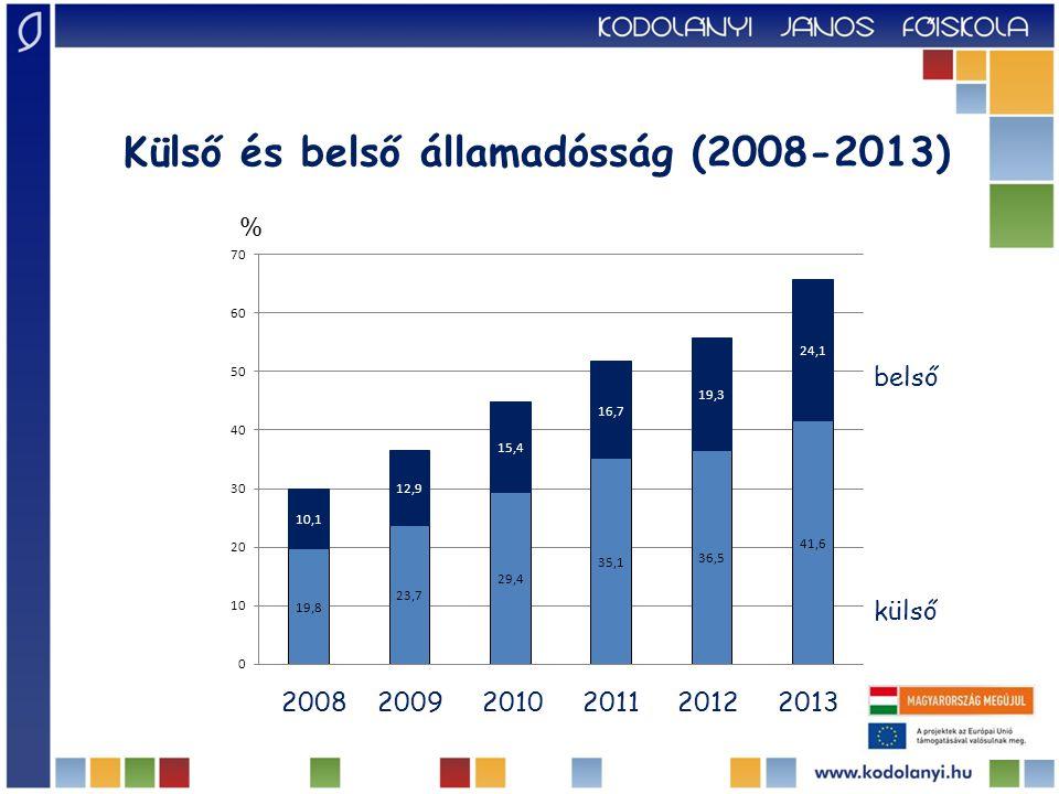 Külső és belső államadósság (2008-2013)