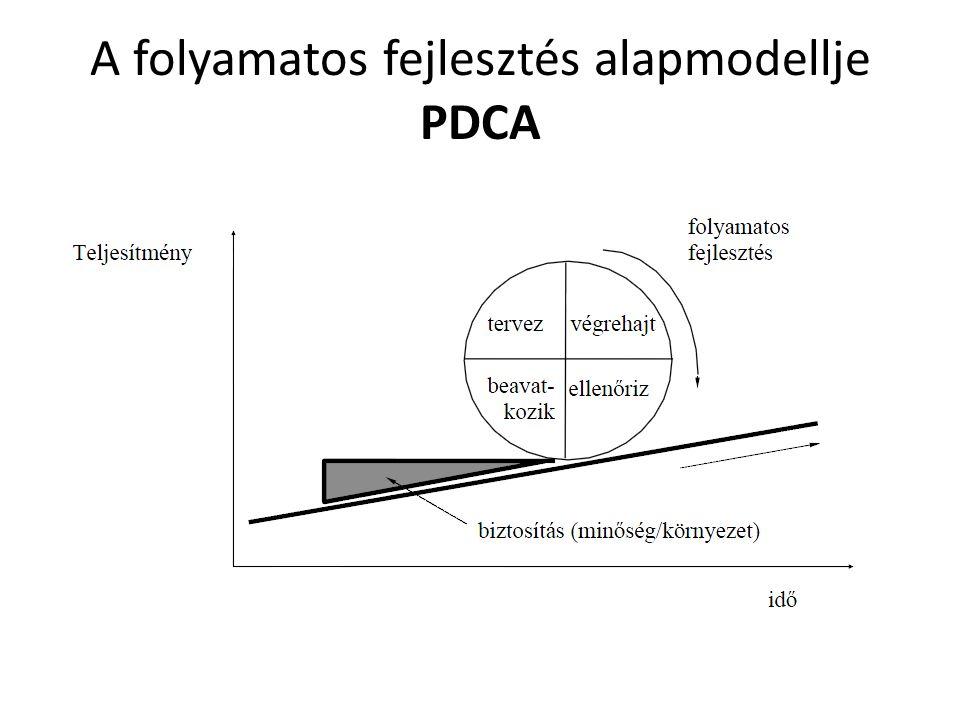 A folyamatos fejlesztés alapmodellje PDCA