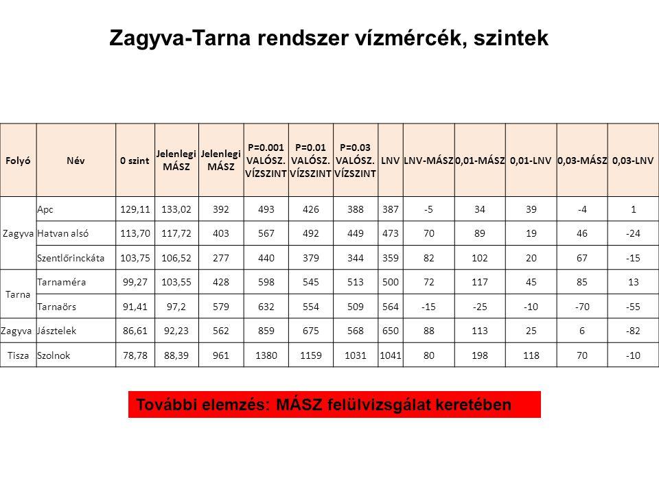 Zagyva-Tarna rendszer vízmércék, szintek