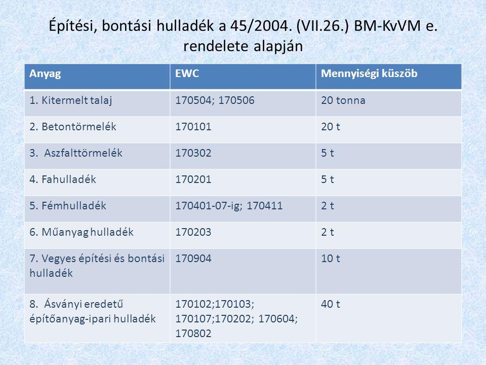 Építési, bontási hulladék a 45/2004. (VII. 26. ) BM-KvVM e
