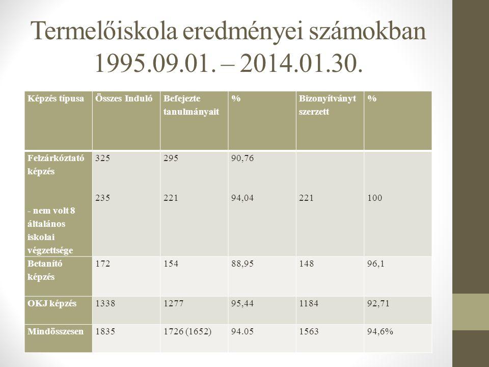 Termelőiskola eredményei számokban 1995.09.01. – 2014.01.30.