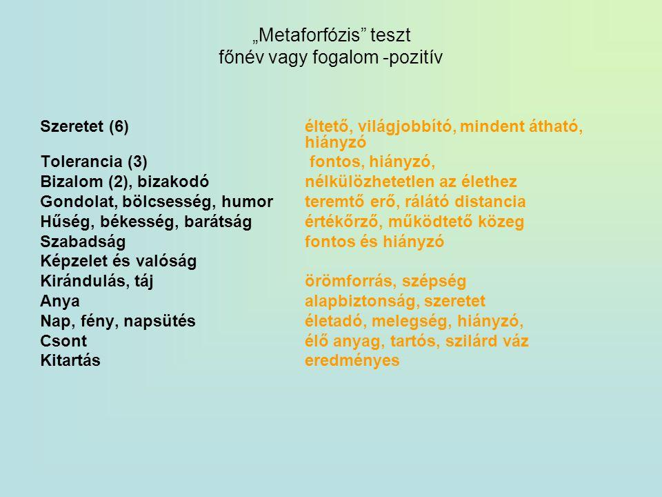 """""""Metaforfózis teszt főnév vagy fogalom -pozitív"""