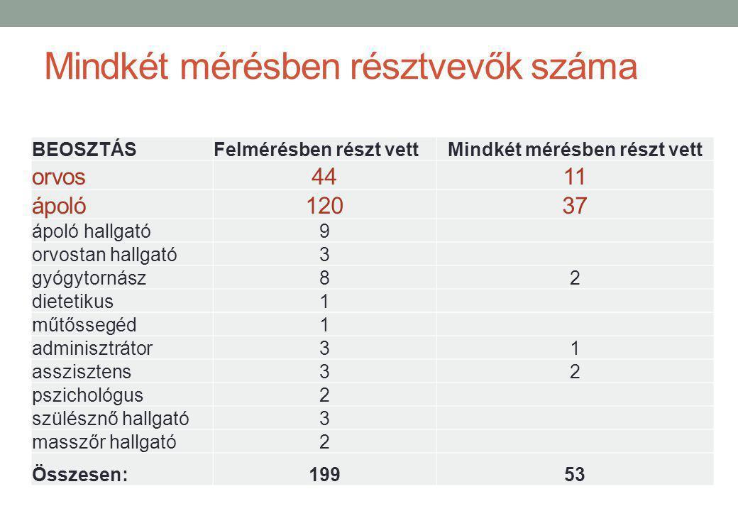 Mindkét mérésben résztvevők száma