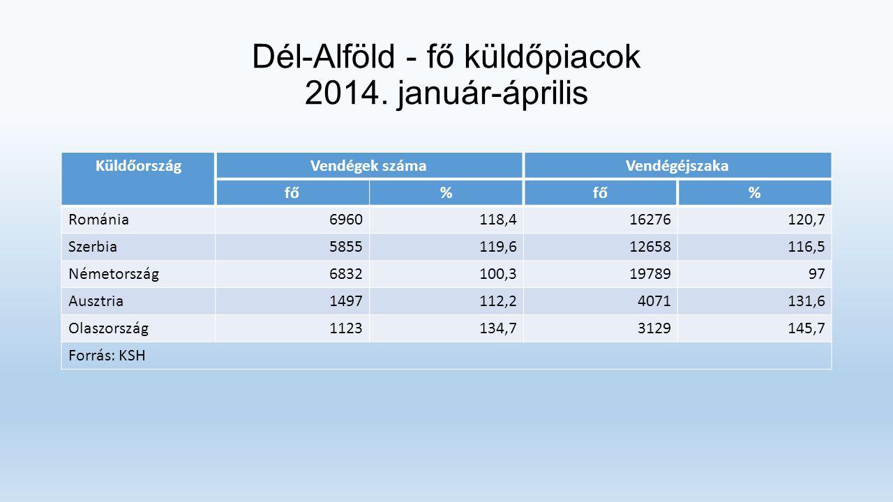 Dél-Alföld - fő küldőpiacok 2014. január-április