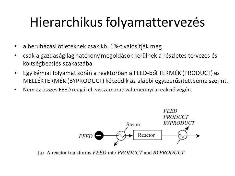 Hierarchikus folyamattervezés
