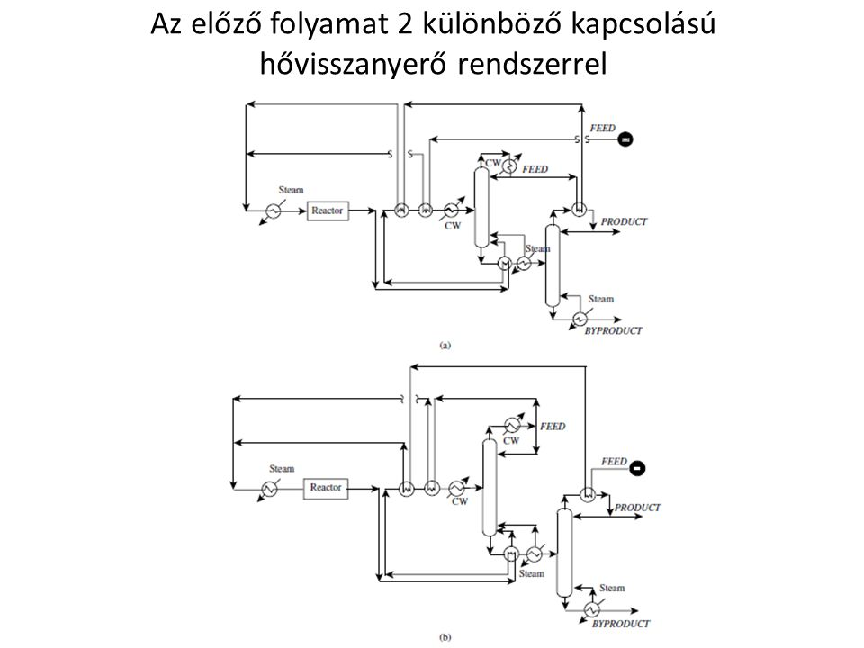 Az előző folyamat 2 különböző kapcsolású hővisszanyerő rendszerrel