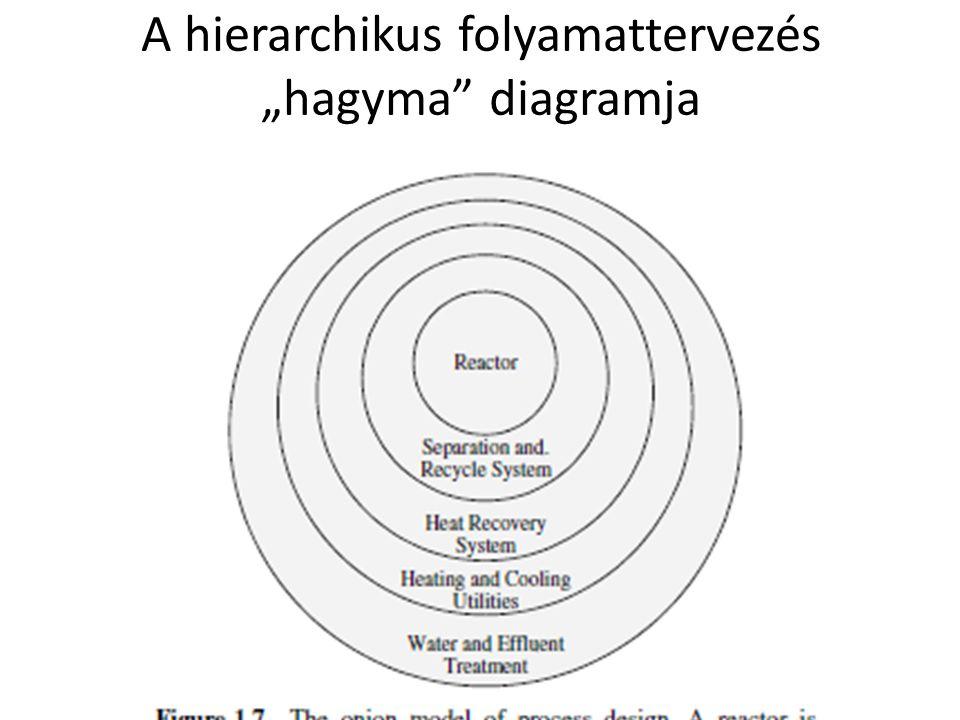 """A hierarchikus folyamattervezés """"hagyma diagramja"""