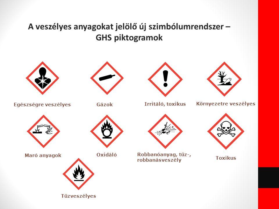 A veszélyes anyagokat jelölő új szimbólumrendszer – GHS piktogramok