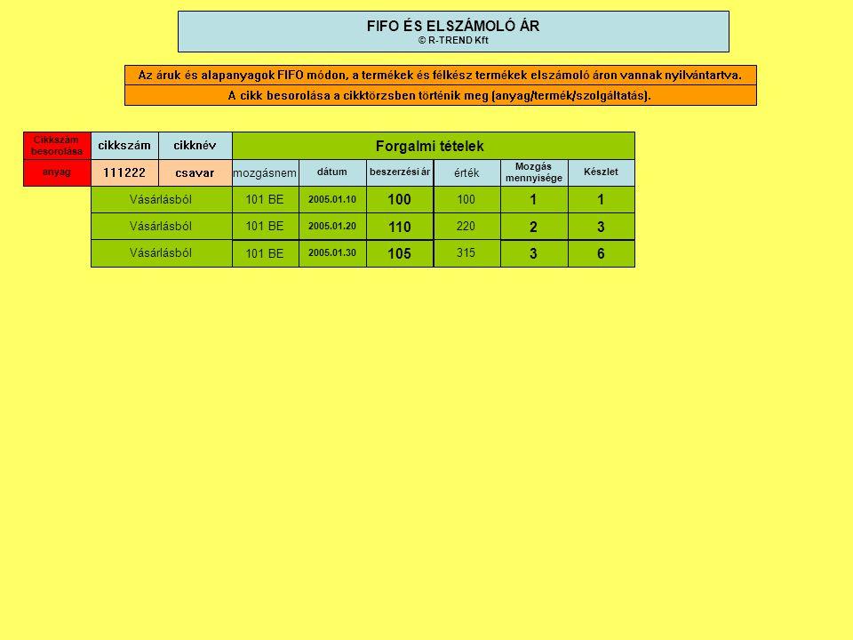 FIFO ÉS ELSZÁMOLÓ ÁR Forgalmi tételek 100 1 1 110 2 3 105 3 6