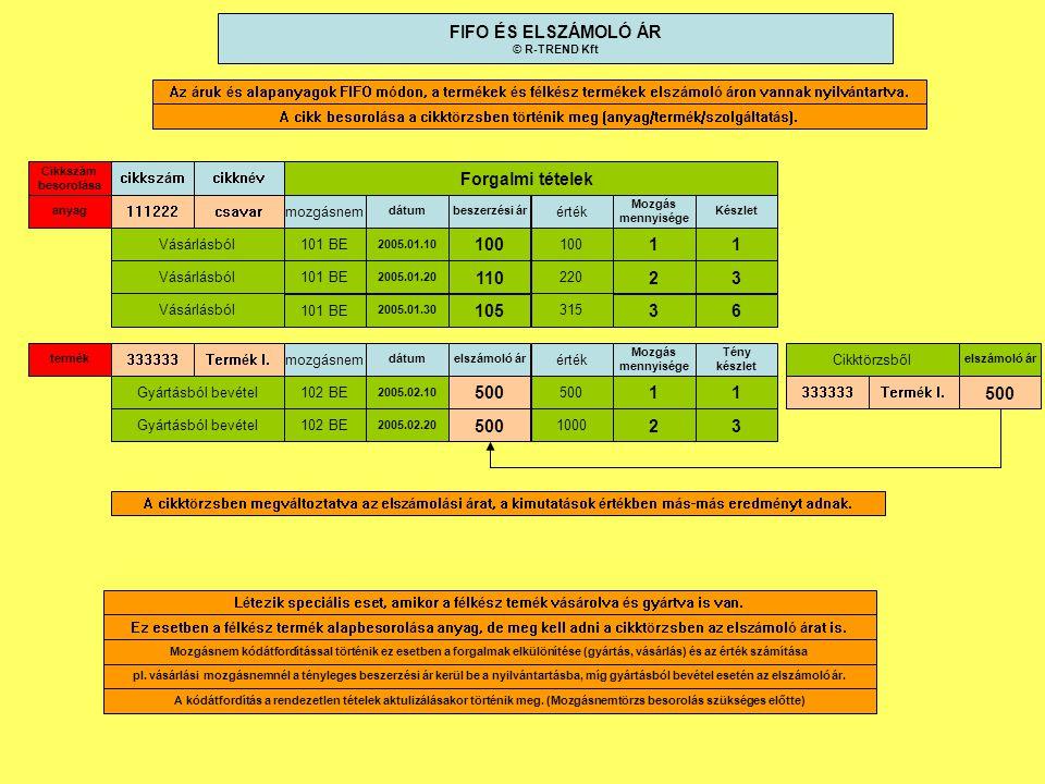 FIFO ÉS ELSZÁMOLÓ ÁR Forgalmi tételek 100 1 1 110 2 3 105 3 6 500 1 1