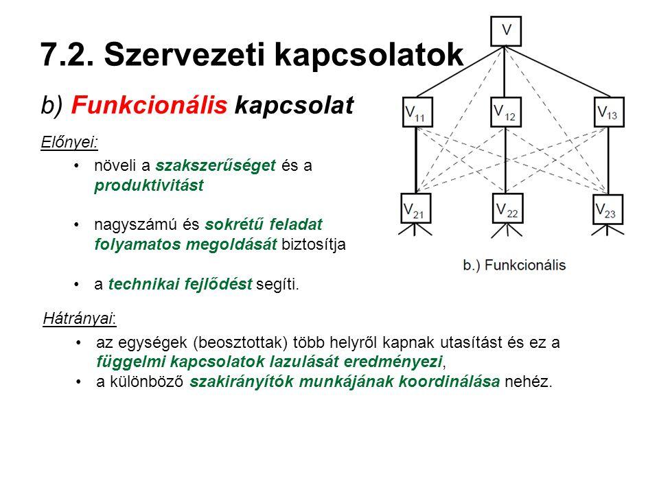 7.2. Szervezeti kapcsolatok