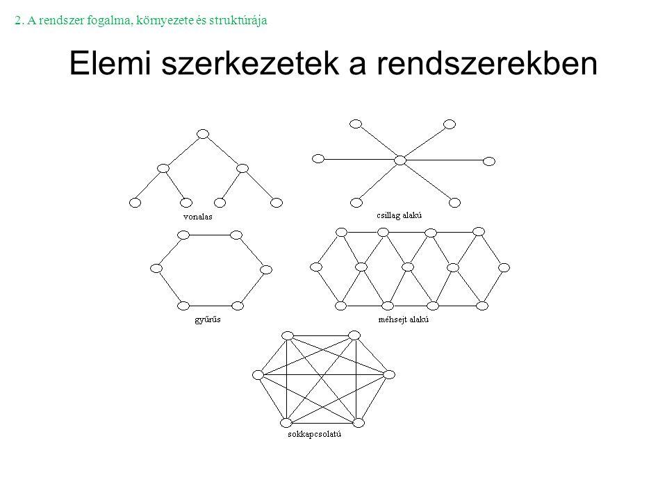 Elemi szerkezetek a rendszerekben