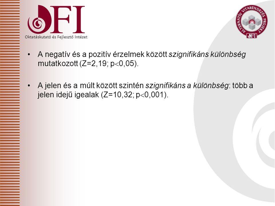 A negatív és a pozitív érzelmek között szignifikáns különbség mutatkozott (Z=2,19; p0,05).