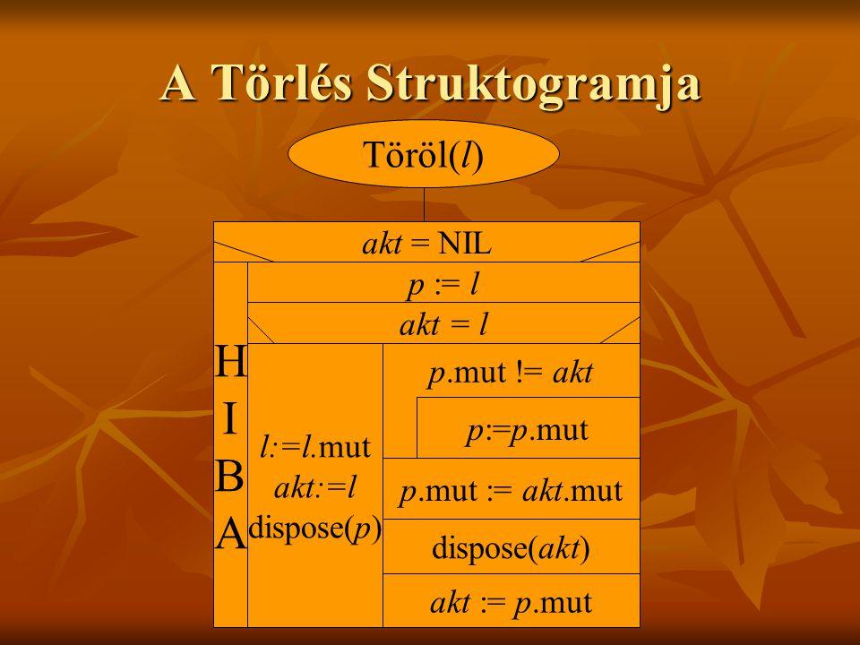 A Törlés Struktogramja