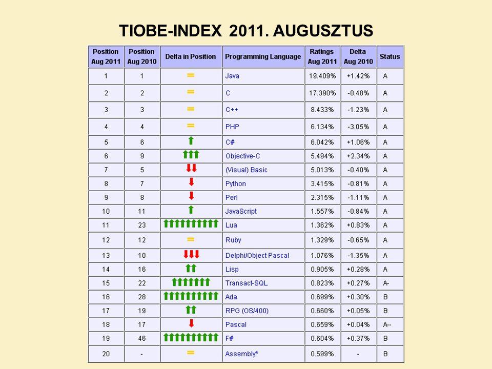 TIOBE-INDEX 2011. AUGUSZTUS