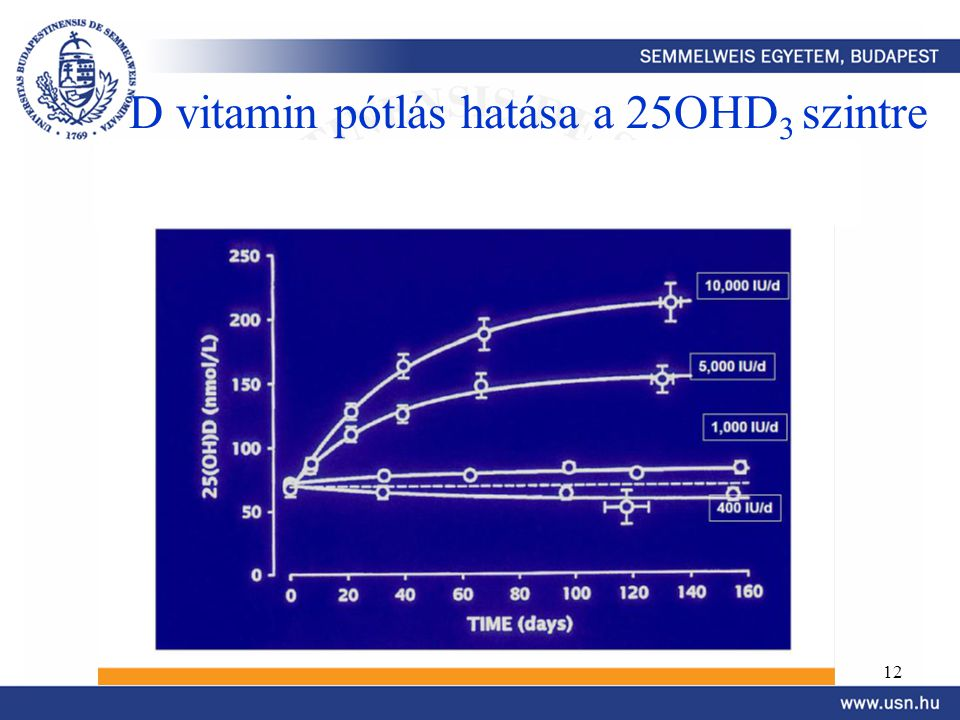 D vitamin pótlás hatása a 25OHD3 szintre