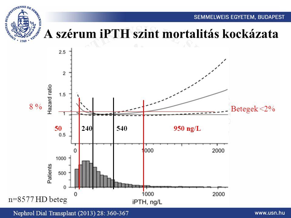 A szérum iPTH szint mortalitás kockázata