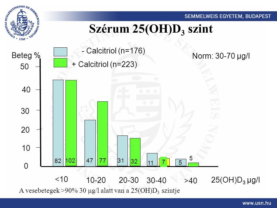 Szérum 25(OH)D3 szint - Calcitriol (n=176) Beteg % Norm: 30-70 μg/l