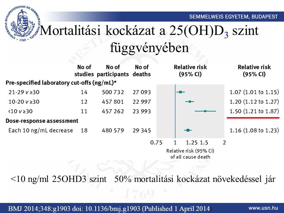 Mortalitási kockázat a 25(OH)D3 szint függvényében