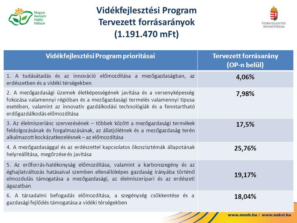 Vidékfejlesztési Program Tervezett forrásarányok (1.191.470 mFt)