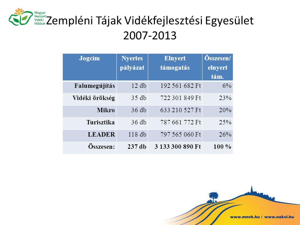 Zempléni Tájak Vidékfejlesztési Egyesület 2007-2013