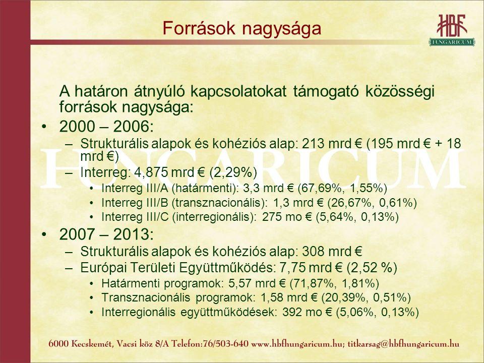 Források nagysága A határon átnyúló kapcsolatokat támogató közösségi források nagysága: 2000 – 2006: