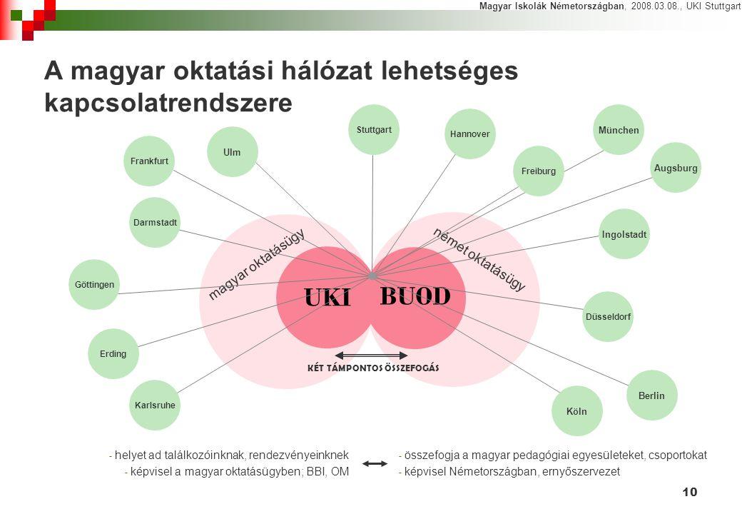 A magyar oktatási hálózat lehetséges kapcsolatrendszere
